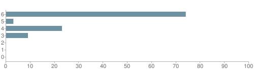 Chart?cht=bhs&chs=500x140&chbh=10&chco=6f92a3&chxt=x,y&chd=t:74,3,23,9,0,0,0&chm=t+74%,333333,0,0,10|t+3%,333333,0,1,10|t+23%,333333,0,2,10|t+9%,333333,0,3,10|t+0%,333333,0,4,10|t+0%,333333,0,5,10|t+0%,333333,0,6,10&chxl=1:|other|indian|hawaiian|asian|hispanic|black|white